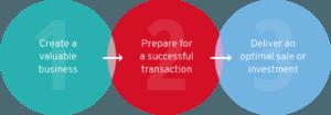 CMaA Process