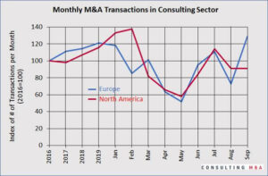 Consulting M&A transactions since 2016
